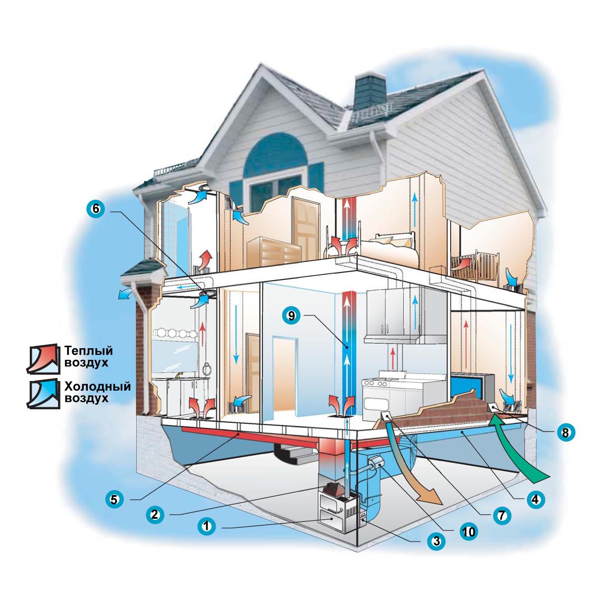 Системы воздушного отопления своими руками